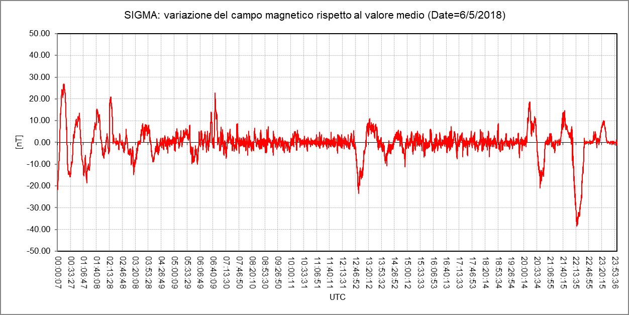 """Variazione della componente orizzontale Y (direzione est-ovest) del campo magnetico terrestre registrata durante la giornata del 6 Maggio dal magnetometro RALmag installato presso l'Osservatorio Astronomico """"N. Copernico"""" di Saludecio (RN)."""