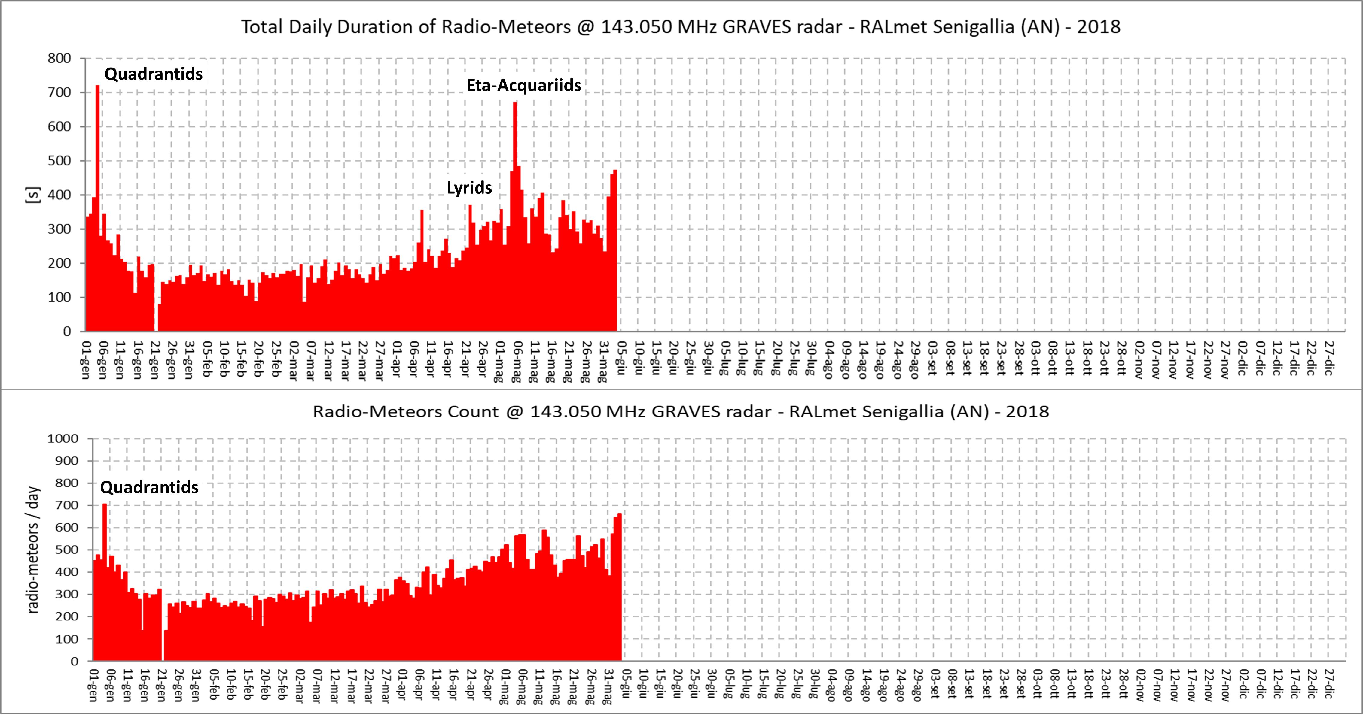 Attività meteorica registrata dalla stazione RALmet dall'inizio dell'anno. Sono confrontati i grafici che riportano la durata giornaliera espressa in secondi (in alto) e il conteggio giornaliero dei radio-echi meteorici (in basso). La durata dei segnali radio riflessi, proporzionale alla massa dei meteoroidi che ogni giorno entra in atmosfera, descrive l'occorrenza dei vari sciami più accuratamente del semplice conteggio degli eventi.