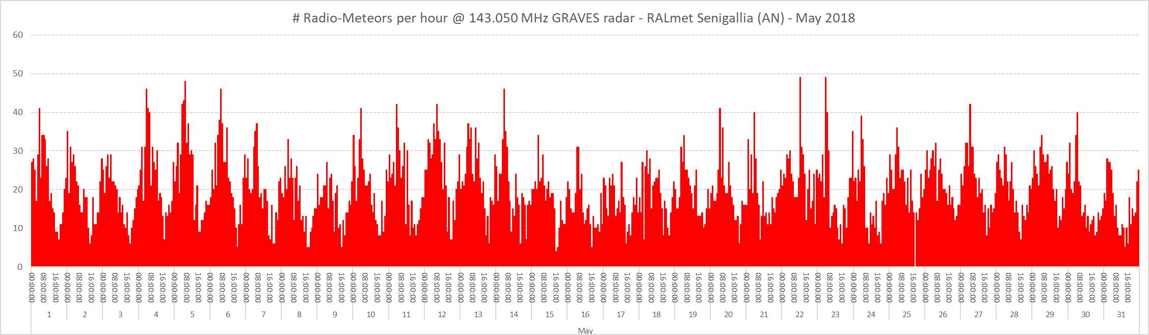 Conteggio del numero di radio-meteore per ora nel mese di Maggio 2018.