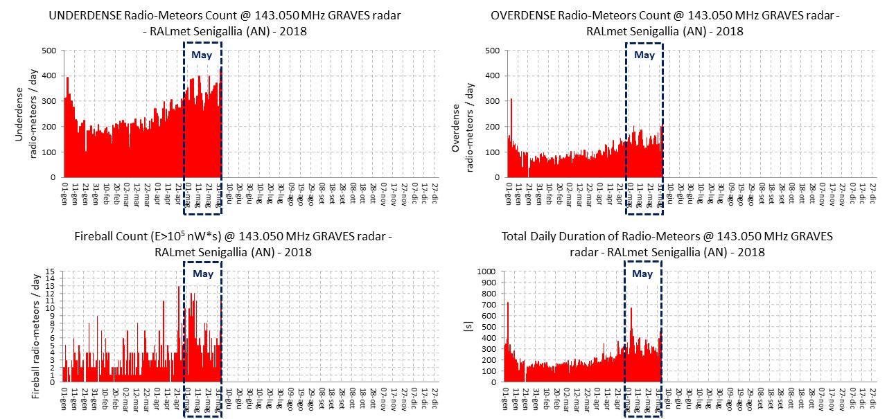 """Conteggio dei radio-echi iperdensi e ipodensi, dei """"radio-bolidi"""" e della durata totale giornaliera degli eventi. Il mese di Maggio è caratterizzato da un vistoso incremento dei bolidi rispetto ai mesi precedenti."""
