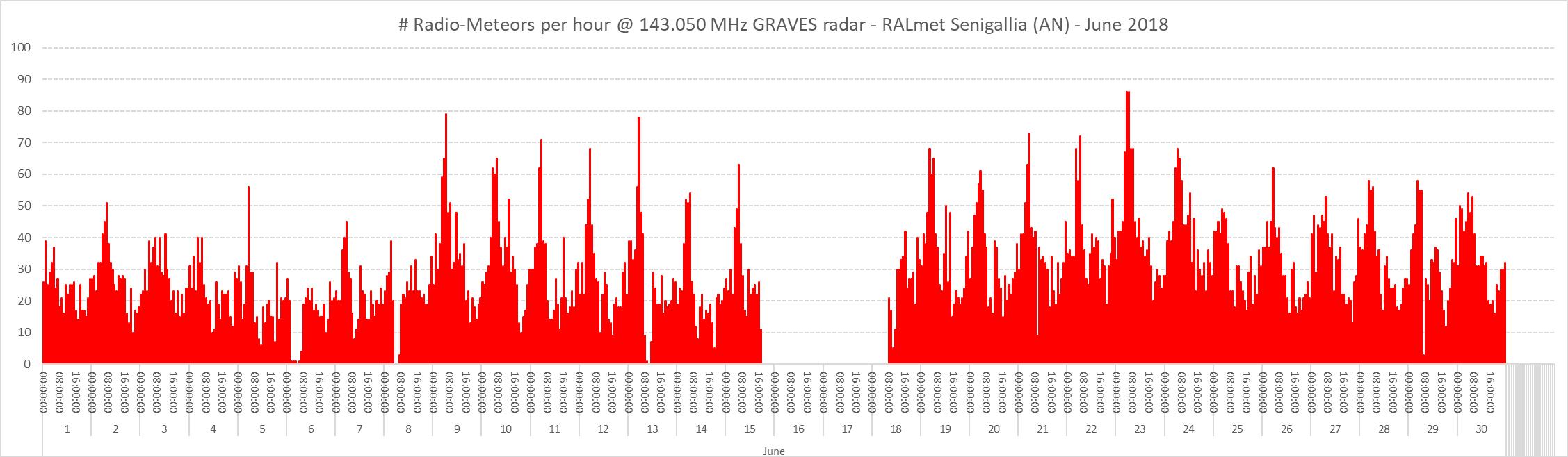 Conteggio del numero di radio-meteore per ora nel mese di Giugno 2018. La regione centrale (assenza di dati) corrisponde a una temporanea sospensione dell'attività di monitoraggio (causa manutenzione).