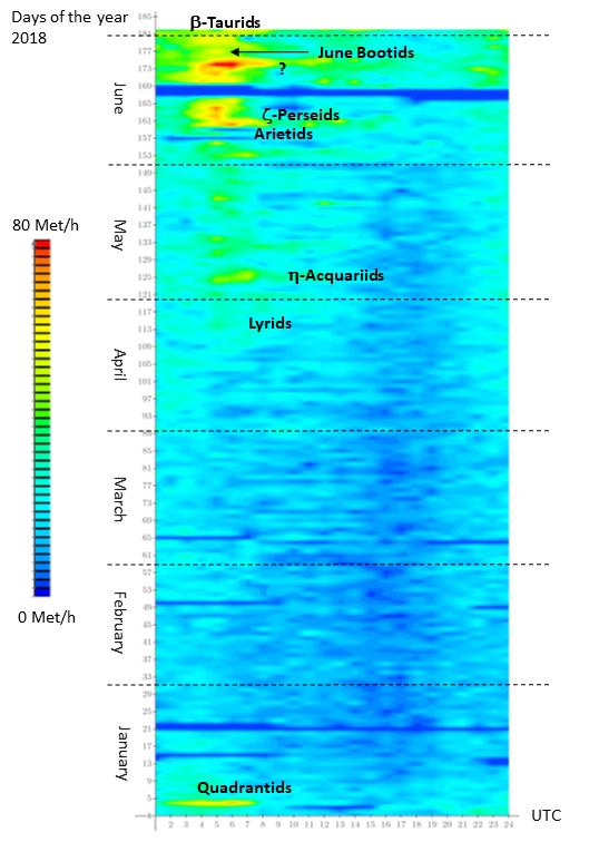 """Attività meteorica """"vista"""" dalla stazione RALmet da Gennaio a Giugno 2018."""