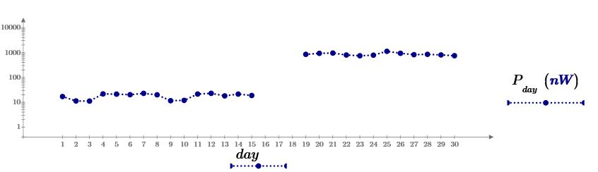 Potenza media del rumore in una banda di 600 Hz centrata su 143.050 MHz.