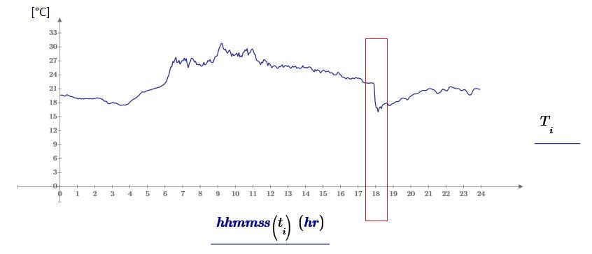 """Andamento della temperatura dell'aria nella giornata del 5 luglio 2018 (misurata dalla stazione RALtropo a 9 metri dal terreno, località Cesanella di Senigallia). Si nota il brusco calo termico delle ore 18 in corrisponenza della """"bomba d'acqua""""."""