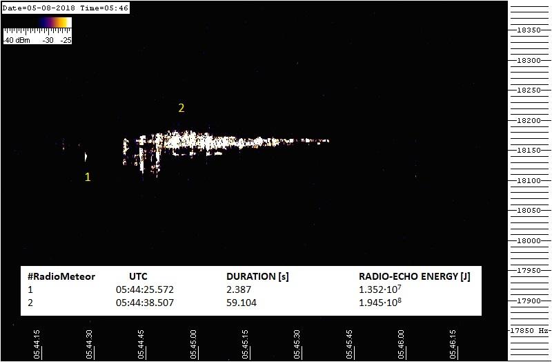 Radio-eco notevole catturato la mattina del 5 agosto: la sua durata, circa 1 minuto, indica che la massa del meteoroide che ha generato la traccia ionizzata è ben superiore alla media degli oggetti catturati in questo periodo.
