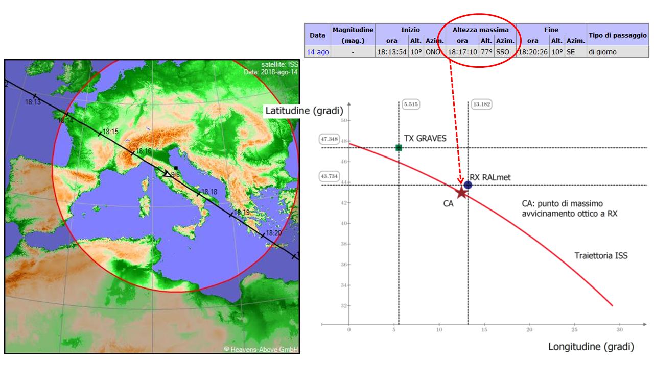 Proiezione della traiettoria di ISS sulla superficie terrestre calcolata da https://heavens-above.com per il giorno e l'orario (ora locale) previsti, confrontata con l'orbita vicina alle stazioni trasmittente e ricevente dedotta dai miei calcoli.