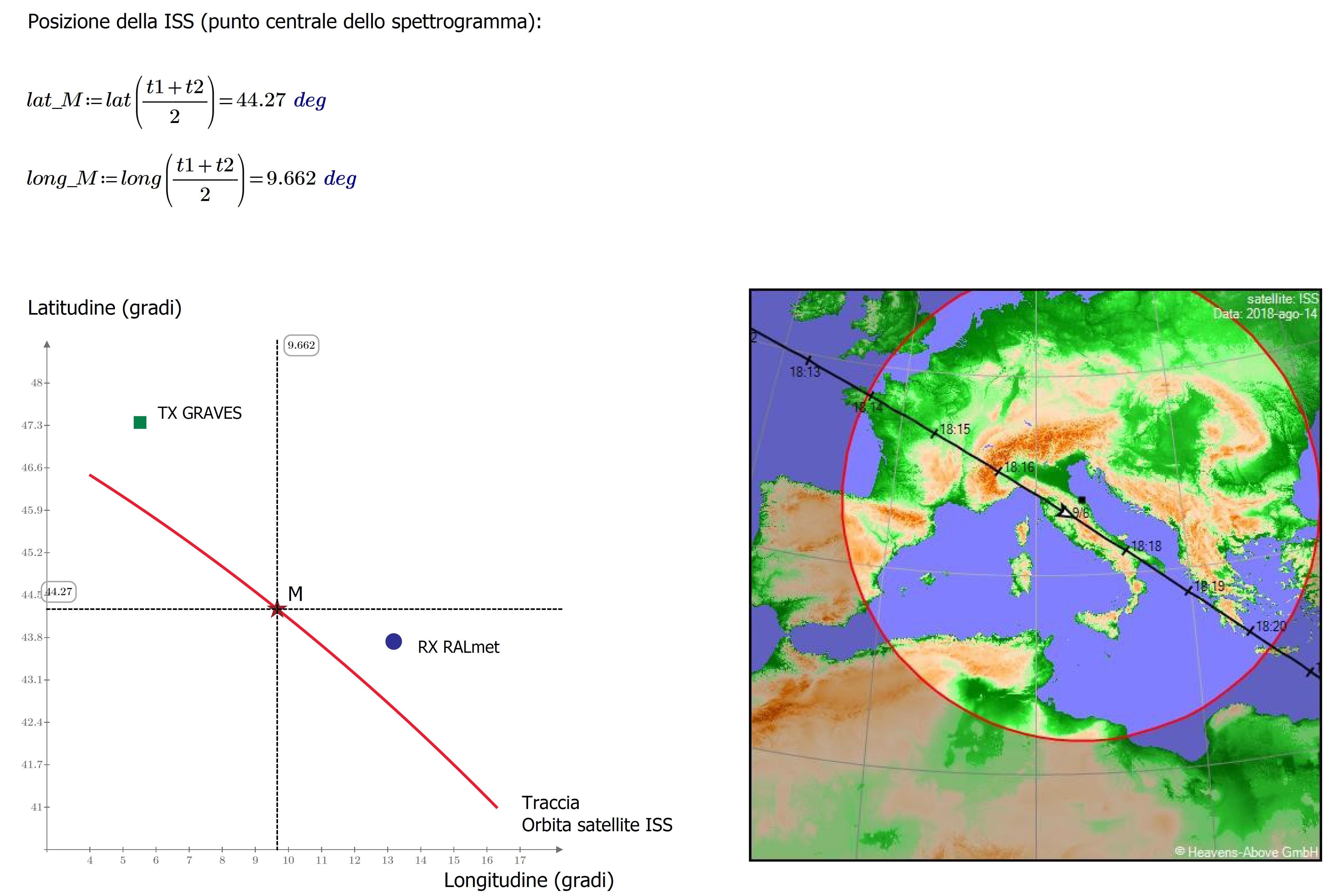 Coordinate del punto medio M della traccia doppler e sua posizione orbitale rispetto alle stazioni trasmittente e ricevente. La Stazione Spaziale Internazionale è transitata alle 16:16:28 UTC sulla verticale di questo punto.