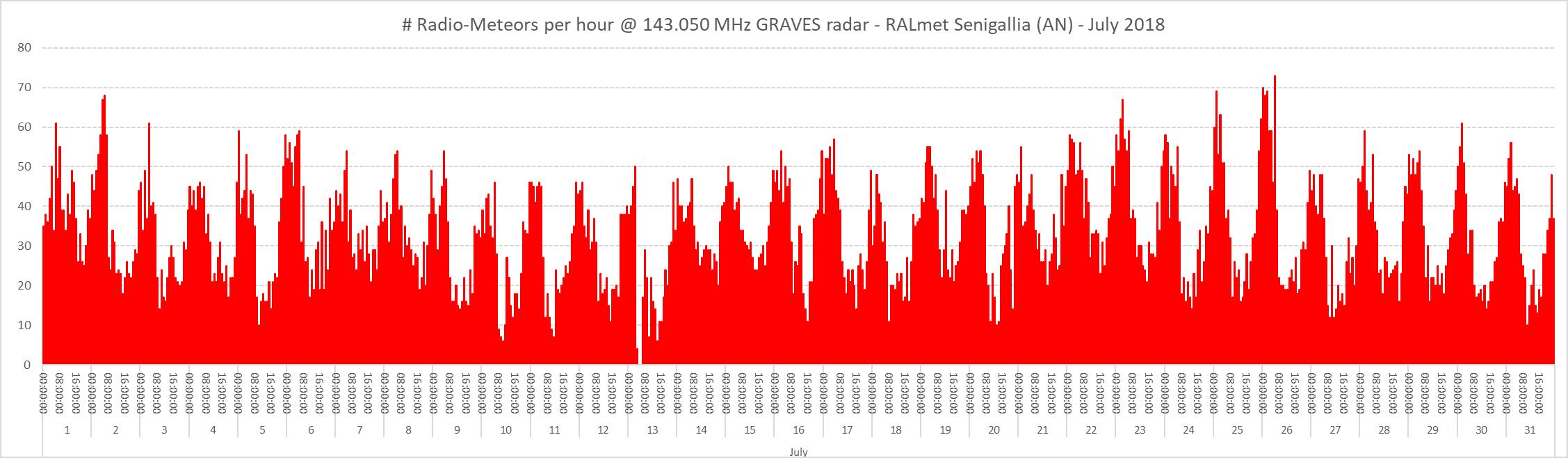 Conteggio del numero di radio-meteore per ora nel mese di Luglio 2018.