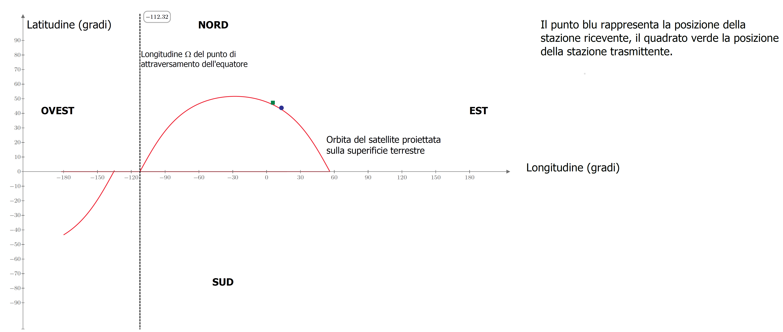 Schematizzazione dell'orbita di ISS calcolata con i dati disponibili. Sono rappresentate le posizioni della stazione trasmittente e della stazione ricevente.