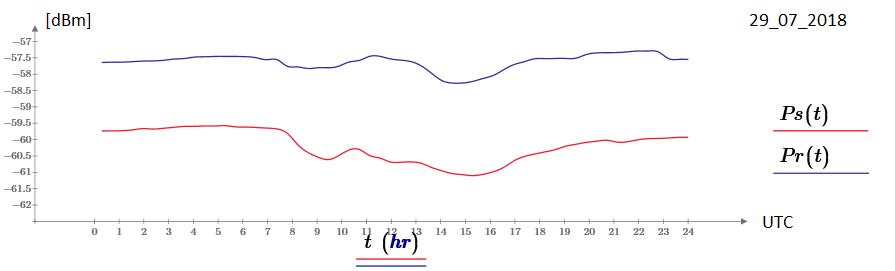 """La traccia blu è la risposta del sistema quando all'ingresso del ricevitore è collegata una resistenza da 50 ohm a temperatura ambiente, quella rossa è la risposta quando all'ingresso del ricevitore è collegata l'antenna che """"vede"""" il cielo. I grafici sono stati acquisiti in giorni adiacenti, in condizioni meteorologiche simili e stabili. Ovviamente, la potenza di rumore misurata quando è collegato il carico adattato a temperatura ambiente è maggiore rispetto a quella corrispondente al cielo """"freddo""""."""