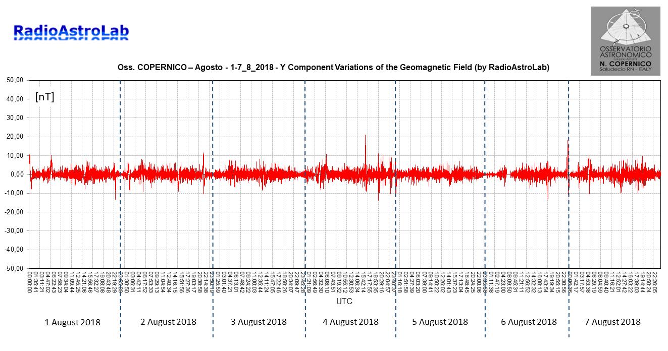 """Variazioni della componente orizzontale Y (direzione Est-Ovest) del campo magnetico terrestre catturate durante la prima settimana di Agosto 2018 dal magnetometro installato presso l'Osservatorio Astronomico """"N. Copernico"""" di Saludecio (RN). L'Osservatorio ospita un magnetometro fluxgatefornito da RadioAstroLab, dedicato al monitoraggio continuo delle perturbazioni del campo geomagnetico dovute all'attività solare."""