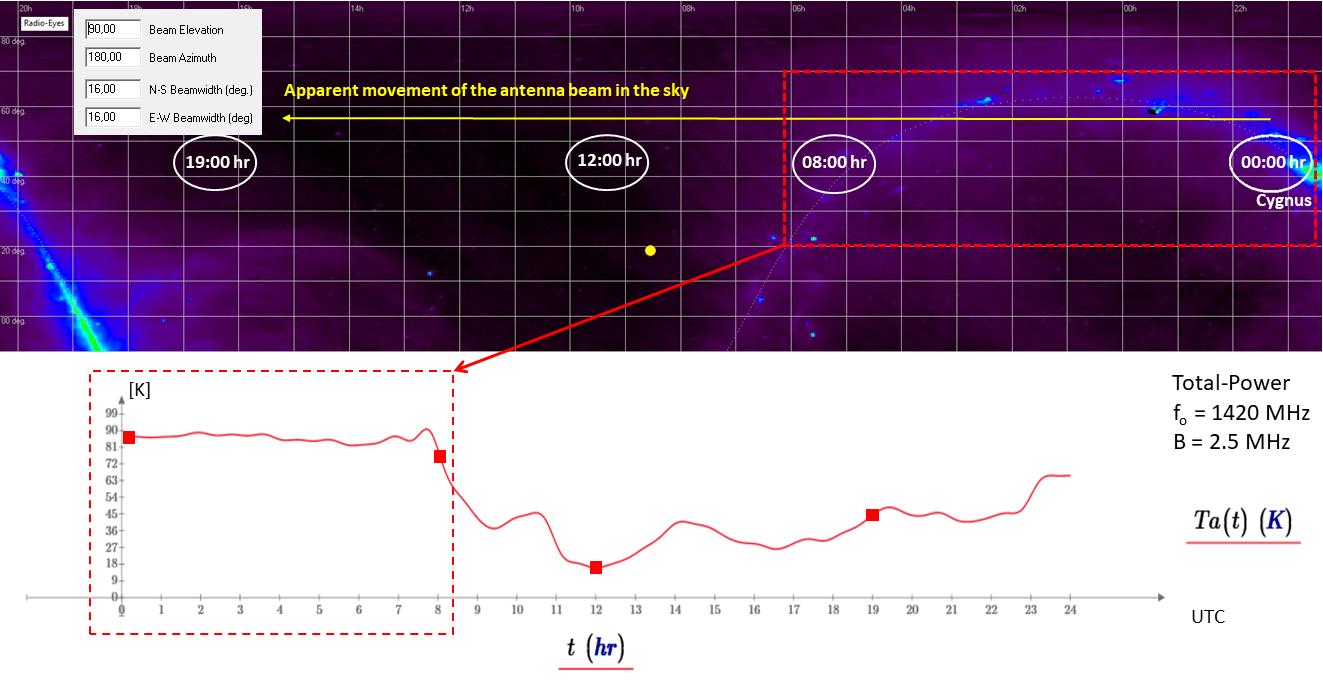 Scansione radiometrica del cielo (antenna puntata allo zenit) alla frequenza di 1420 MHz. Dopo la calibrazione dello strumento, la scala delle ordinate rappresenta la tenmperatura di brillanza dell'antenna espressa in K.