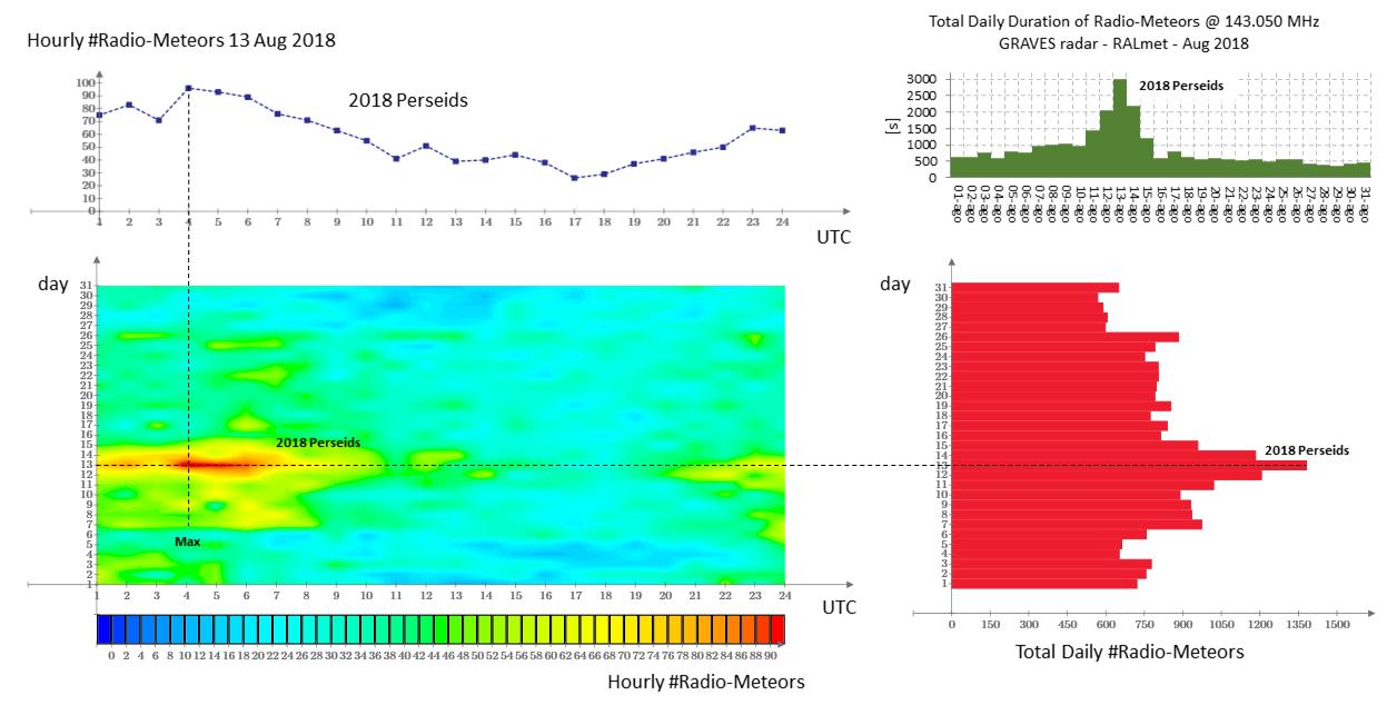 Attività radio-meteorica nel mese di Agosto 2018 registrata dalla stazione RALmet alla frequenza di 143.050 MHz (segnale trasmesso dal radar francese GRAVES). Lo sciame meteorico delle Perseidi è l'evento dominante, con un picco di attività che si è verificato durante le prime ore del giorno 13. La mappa a colori indica come si addensa e si distribuisce nel tempo il massimo di attività dello sciame.