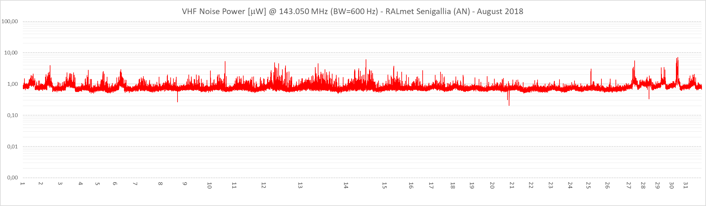 Potenza media del rumore in una banda di 600 Hz, centrata sulla frequenza 143.050 MHz del trasmettitore radar.