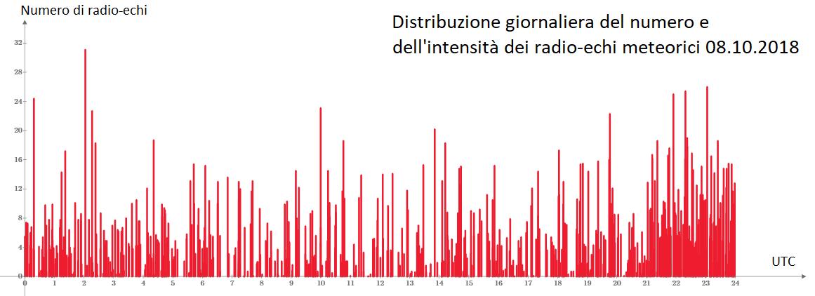 Panoramica della distribuzione giornaliera di eventi radio catturati il giorno 8 Ottobre: si nota un incremento di attività, legata all'occorrenza dello sciame delle Draconidi, verso le ore notturne.