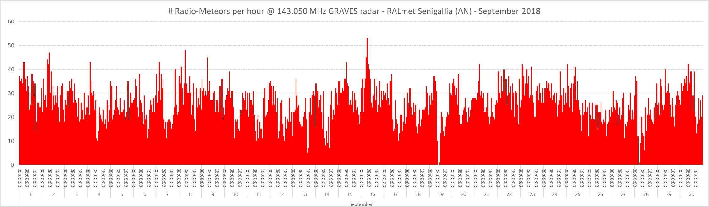Conteggio del numero di radio-meteore per ora nel mese di Settembre 2018.