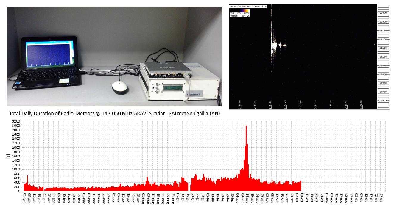 Rapporto dell'attività radio-meteorica a 143.050 MHz registrata nel mese di Settembre 2018 dalla stazione RALmet di Senigallia (AN, Italia).