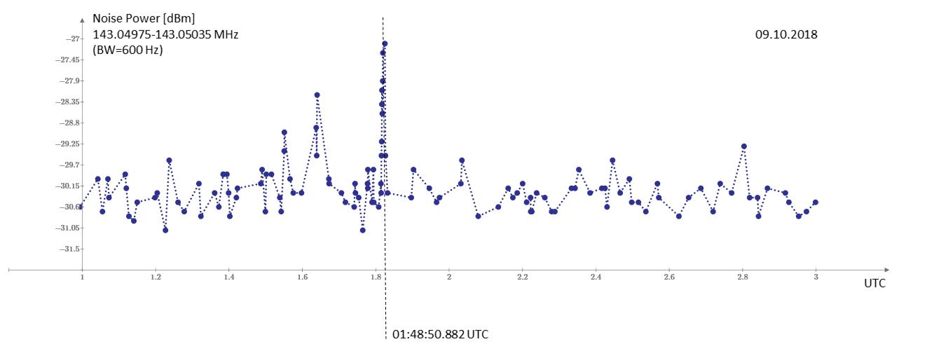 Questo grafico mostra il picco di potenza del rumore radio registrato in corrispoondenza del precedente radio-eco meteorico.