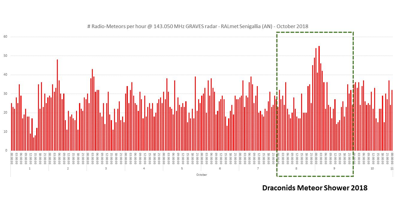 Andamento del numero di radio-echi meteorici per ora catturati dalla stazione RALmet dal 1 al 10 Ottobre 2018. Si nota un addensamento in corripondenza del massimo di attività previsto per lo sciame delle Draconidi (8-9 Ottobre). Le registrazioni radio comprendono gli eventi del flusso sporadico e quelli appartenenti allo sciame.