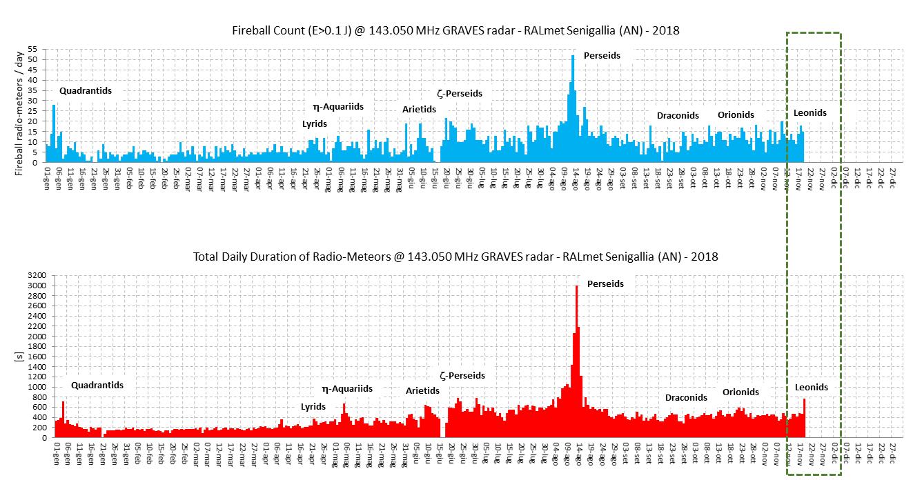 Parametri dei radio-echi meteorici che evidenziano l'occorrenza del picco massimo associato allo sciame delle Leonidi.