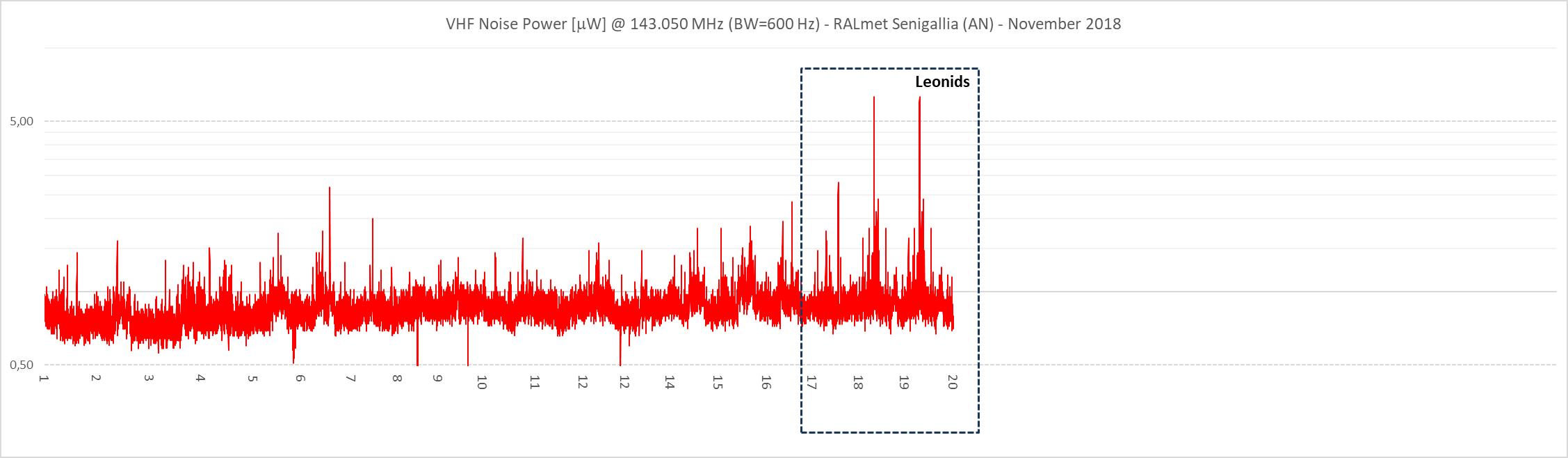 Potenza di rumore misurata dalla stazione ricevente dal 1 al 19 Novembre 2018.