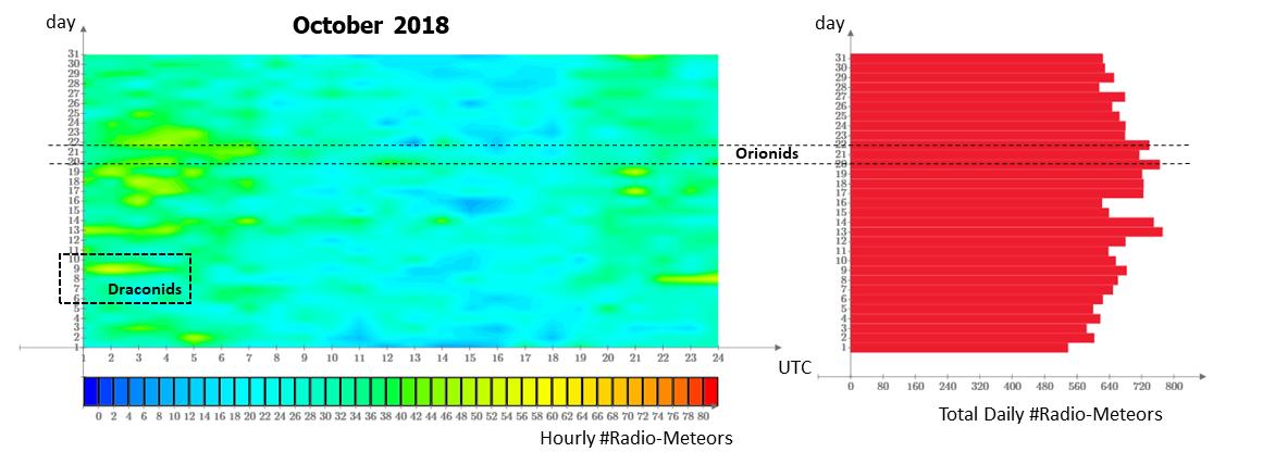 """Attività radio-meteorica nel mese di Ottobre 2018 """"vista"""" dalla stazione RALmet alla frequenza di 143.050 MHz (segnale trasmesso dal radar francese GRAVES)."""