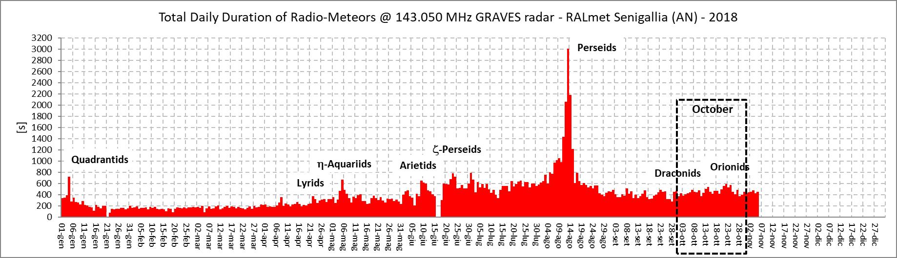 Anche la durata giornaliera dei radio-echi meteorici, proporzionale alla massa del materiale che è penetrato in atmosfera, è molto utile nell'individuare l'occorrenza e la durata dei principali sciami.