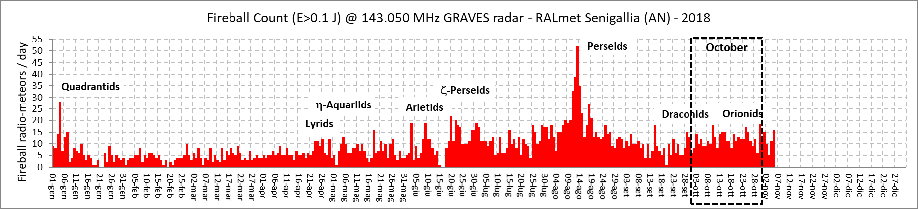 """Il conteggio dei """"radio-bolidi"""" (classificati secondo la definizione specificata) aiuta a localizzare la presenza dei principali sciami meteorici annuali, altrimenti invisibili nei conteggi orari e giornalieri."""