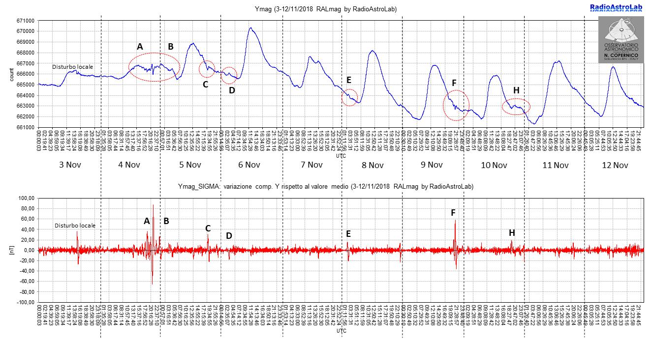 Perturbazioni del campo geomagnetico dovute all'attività solare.