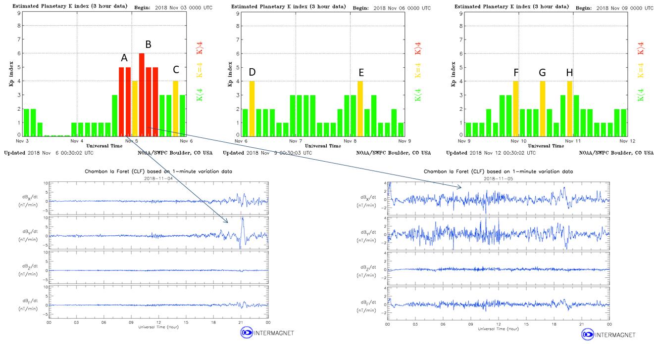 Variazioni dell'indice planetario Kp (archivio NOAA: https://www.swpc.noaa.gov/products/goes-magnetometer) che segnalano il verificarsi di tempeste geomagnetiche dovute all'attività solare, confermate dai magnetogrammi registrati da uno degli osservatori di riferimento di http://www.intermagnet.org/index-eng.php).