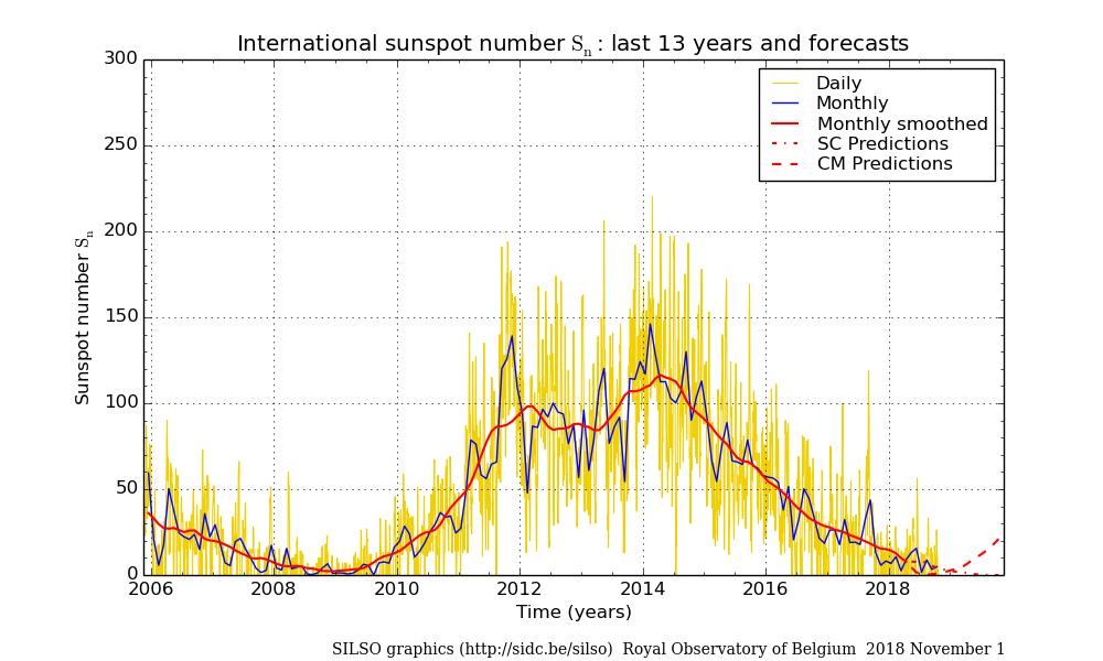 Numero di macchie solari giornaliere e mensili (ultimi 13 anni - http://www.sidc.be/silso/dayssnplot).