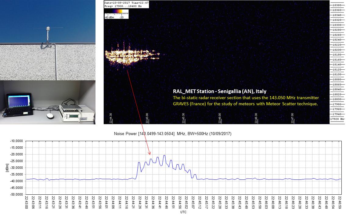 """""""Radio-bolide"""" meteorico notevole catturato dalla stazione Meteor Scatter RALmet (by RadioAstroLab)."""