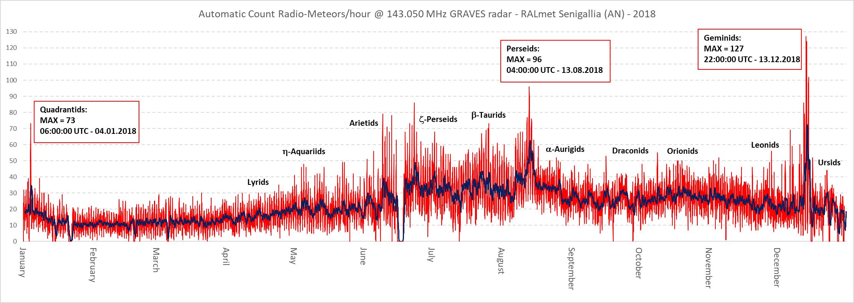 Confronto fra i principali sciami meteorici annuali osservabili alle nostre latitudini: Quadrantidi, Perseidi e Geminidi. I conteggi orari dei radio-echi meteorici registrati dalla nostra stazione mostrano che lo sciame più numeroso dell'anno, durante il picco principale, è risultato quello delle Geminidi, con un massimo di 127 eventi/ora catturati fra le 21:00:00 e le 22:00:00 UTC del 13 Dicembre. Il massimo delle Perseidi, con 96 radio-echi/ora, si è verificato fra le 03:00:00 e le 04:00:00 UTC del 13 Agosto.