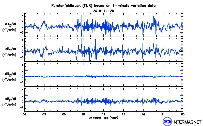 Magnetogrammi dell'osservatorio Furstenfeldbruck.