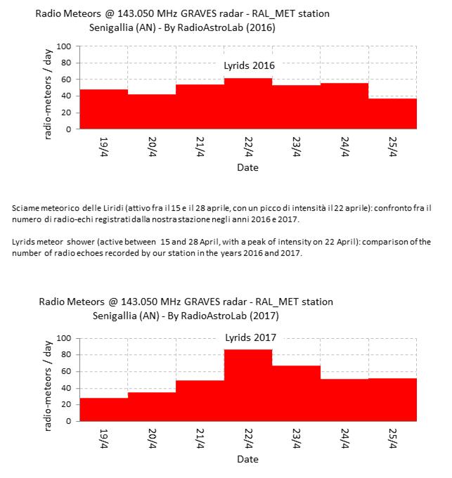 Confronto fra i conteggi dei radio-echi meteorici relativi allo sciame delle Liridi (massimo il 22 Aprile) nel 2016 e nel 2017. Anche in questo caso si tratta di registrazioni effettuate con sensibilità ridotta, pur con identica configurazione hardware della stazione RALmet.