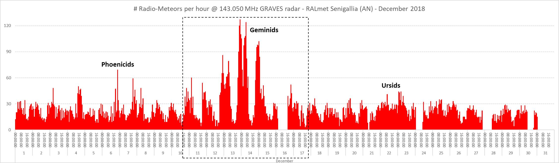 Numero di radio-meteore per ora catturate nel mese di Dicembre 2018.