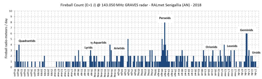 Conteggio annuale dei radio-echi con energia dell'impulso ricevuto maggiore di 1 joule.