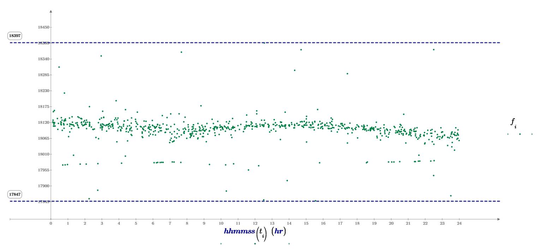 Tipica distribuzione in frequenza dei radio-echi meteorici catturati dalla stazione RALmet durante una giornata di acquisizione.