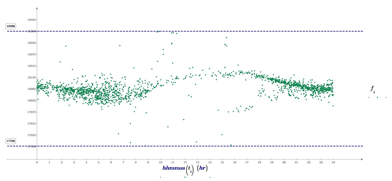 Distribuzione in frequenza dei radio-echi meteorici durante il picco dello sciame delle Geminidi, il 14 Dicembre 2018. E' ben visibile la concentrazione degli eventi durante le ore del massimo.