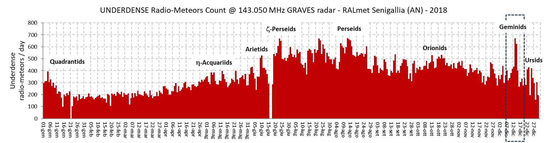 Conteggio annuale dei radio-echi ipodensi: sono evidenziati gli eventi associati allo sciame delle Geminidi.