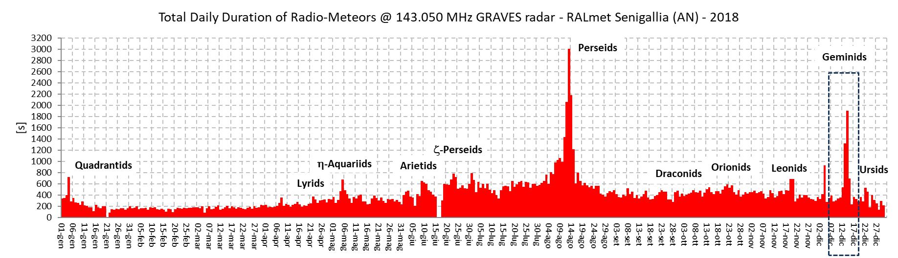 Durata totale dei radio-echi proporzionale alla massa di materiale meteorico che ogni giorno entra in atmosfera.