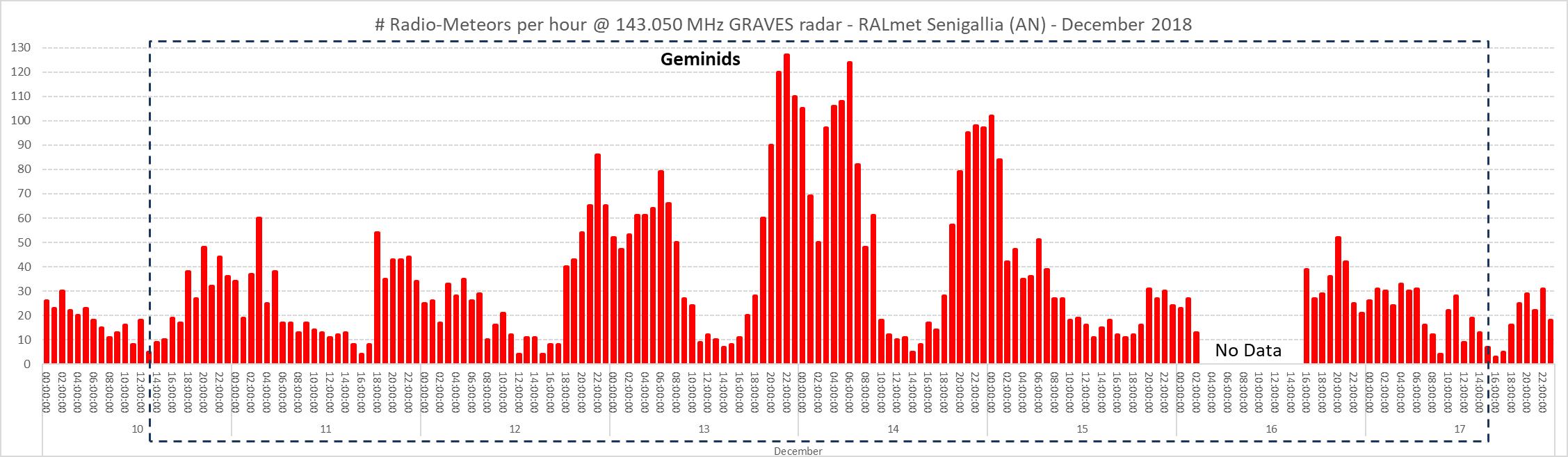 Numero di radio-echi meteorici per ora registrati durante il periodo di occorrenza delle Geminidi: si notano i massimi caratteristici dello sciame.