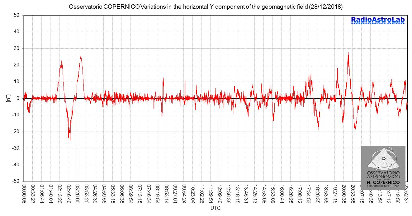 """Variazioni della componente orizzontale Y del campo geomagnetico locale catturate dal magnetometro RALmag (by RadioAstroLab) installato presso l'Osservatorio Astonomico """"N. Copernico"""" di Saludecio (RN)."""