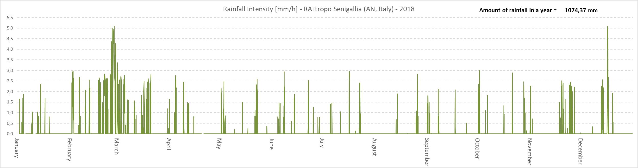 Stima della quantità di pioggia [mm/h] caduta nella località dove è installata la stazione, calcolata dalle misure radiometriche della temperatura di brillanza del cielo.