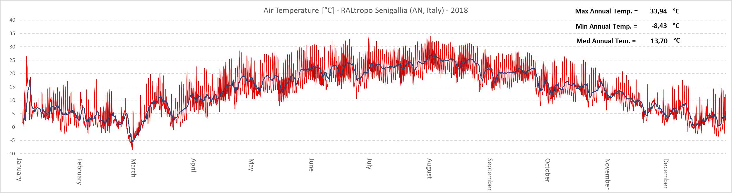 Variazioni annuali della temperatura dell'aria misurate a un'altezza di circa 9 metri dal suolo. La traccia di colore blu rappresenta il valore medio giornaliero della temperatura, quella di colore rosso descrive le oscillazioni giornaliere.