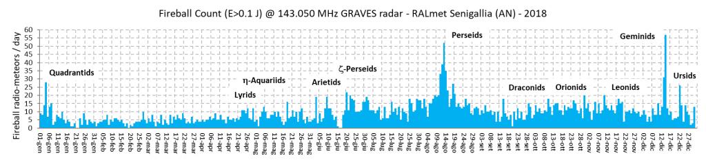 Conteggio annuale dei radio-echi con energia dell'impulso ricevuto maggiore di 0.1 joule.