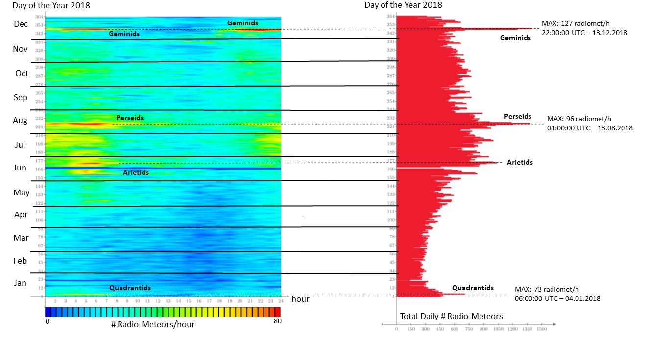 Andamento annuale 2018 del flusso meteorico dedotto dalle osservazioni radio in banda VHF (143.050 MHz) dei radio-echi meteorici (Stazione Meteor Scatter RALmet, Senigallia, AN, Italia.