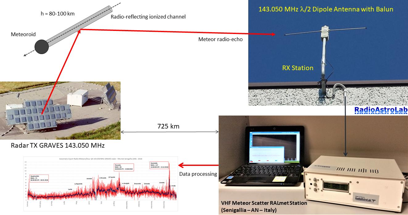 Configurazione attuale della stazione ricevente Meteor Scatter RALmet (Senigallia, AN, Italia) dedicata alla ricezione automatica e all'analisi dei radio-echi meteorici in banda VHF (143.050 MHz).