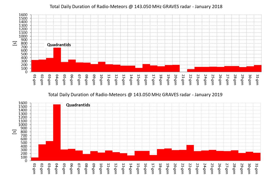 Durata giornaliera dei radio-echi meteorici, proporzionale alla massa del materiale entrato in atmosfera. Anche questo grafico conferma il notevole incremento di attività (radio) dello sciame Quadrantidi nel 2019 rispetto all'anno precedente.