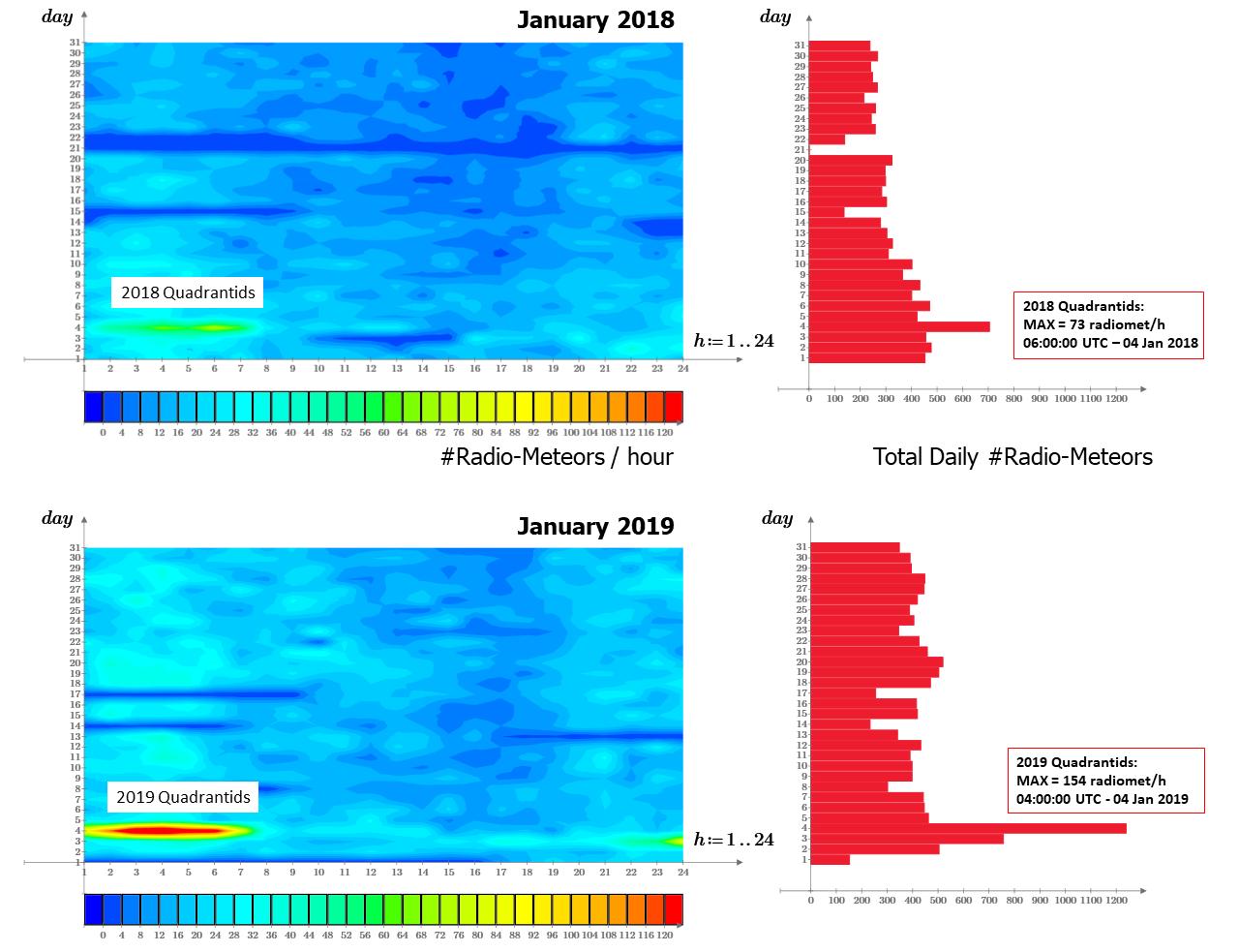 Confronto fra l'attività meteorica in Gennaio negli anni 2018 e 2019. L'evento più importante all'inizio di ogni anno è la ricorrenza dello sciame delle Quadrantidi, con un massimo il giorno 4. Come si vede dalle mappe, la nostra stazione ha registrato un netto incremento di attività nel 2019 rispetto all'anno precedente.